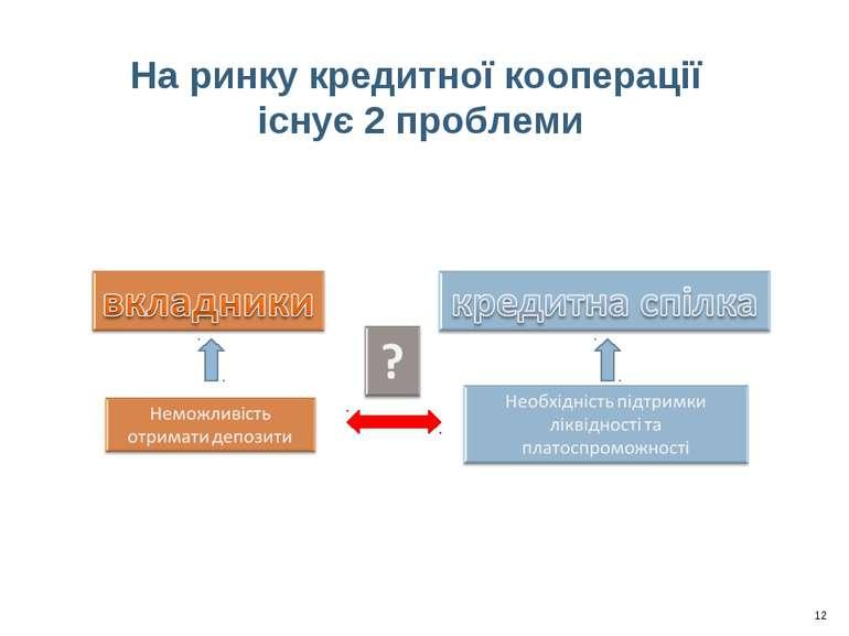 На ринку кредитної кооперації існує 2 проблеми 12