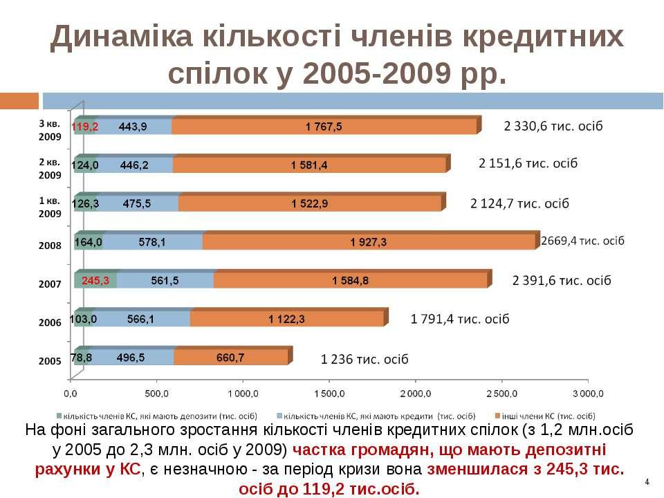 Динаміка кількості членів кредитних спілок у 2005-2009 рр. На фоні загального...