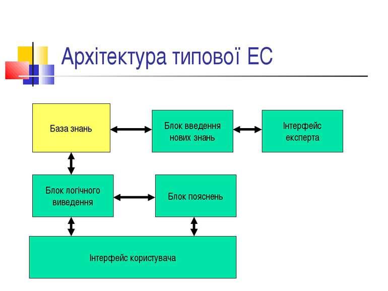 Архітектура типової ЕС База знань Блок введення нових знань Інтерфейс експерт...