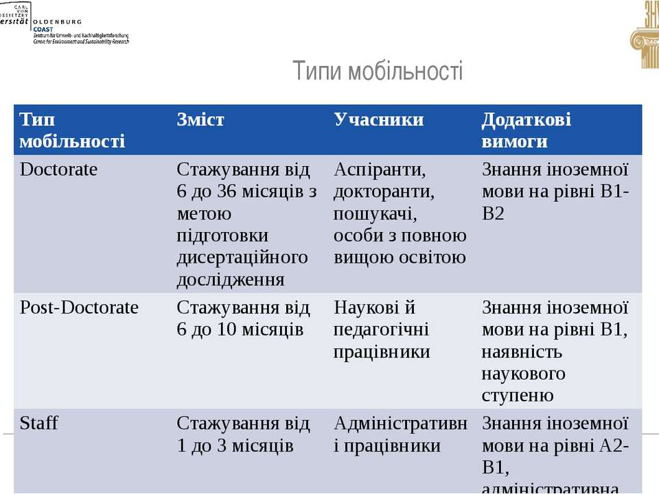 Типи мобільності