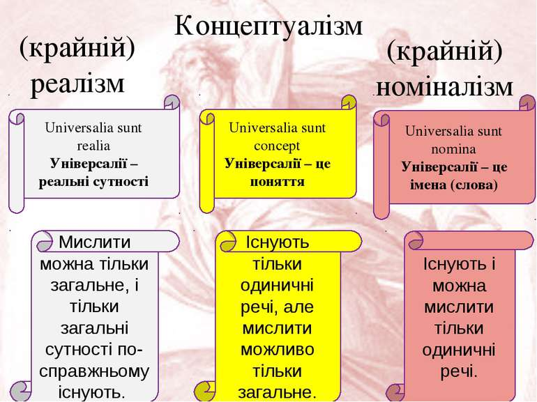 (крайній) реалізм Universalia sunt realia Універсалії – реальні сутності Конц...