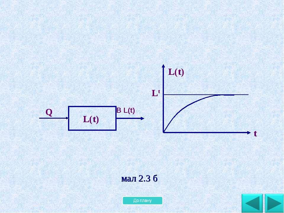 B L(t) Lt мал 2.3 б