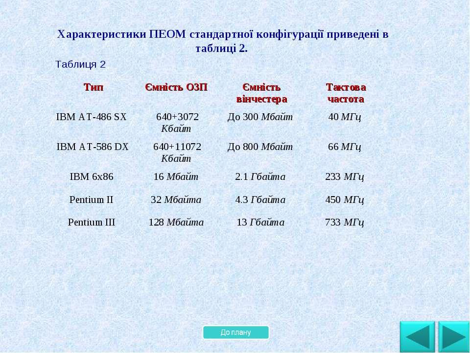 . Характеристики ПЕОМ стандартної конфігурації приведені в таблиці 2. Таблиця...