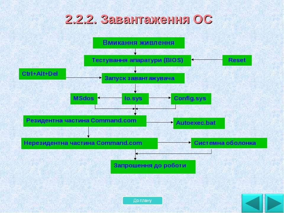 2.2.2. Завантаження ОС Вмикання живлення Тестування апаратури (BIOS) Запуск з...