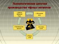 Технологическая цепочка производства чёрных металлов 2.Обогащение руды 1.Добы...