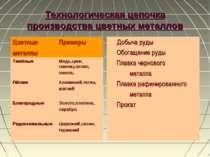 Технологическая цепочка производства цветных металлов Добыча руды Обогащение ...