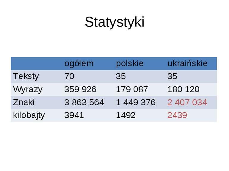 Statystyki ogółem polskie ukraińskie Teksty 70 35 35 Wyrazy 359 926 179 087 1...