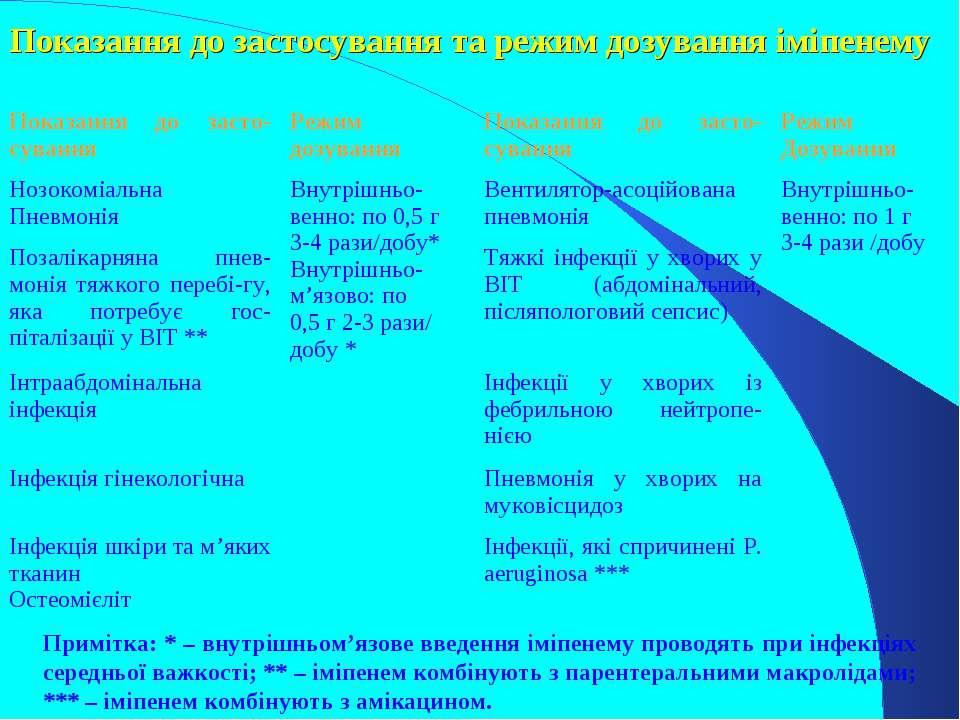 Показання до застосування та режим дозування іміпенему Примітка: * – внутрішн...