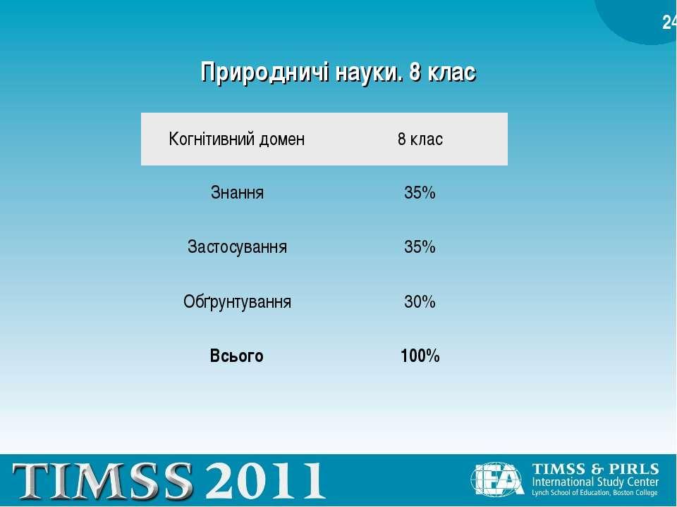 Природничі науки. 8 клас Когнітивний домен 8 клас Знання 35% Застосування 35%...