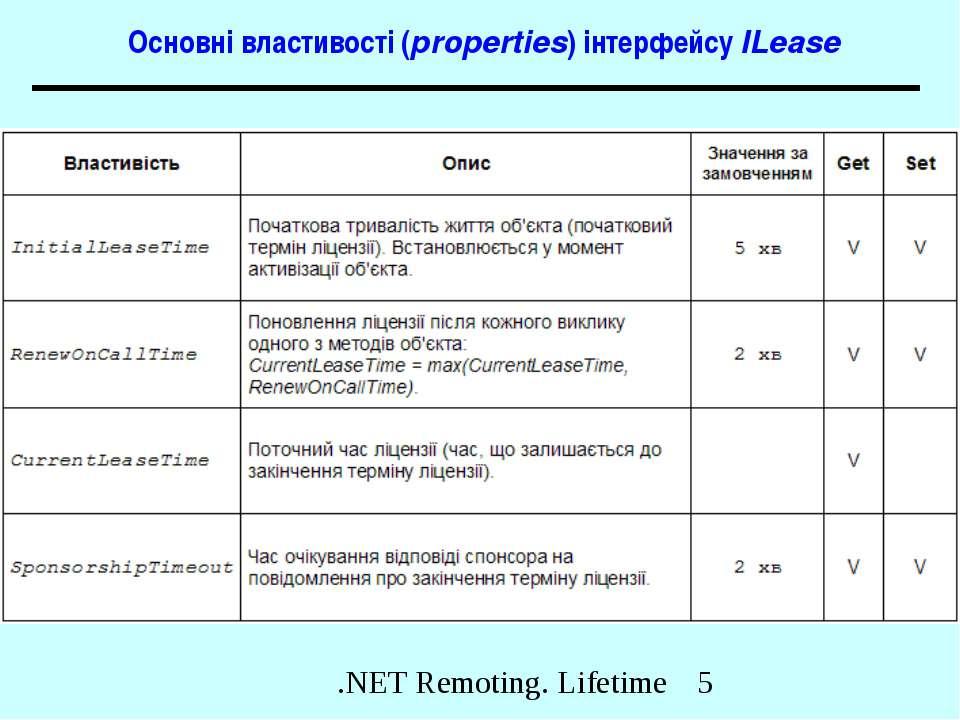 Основні властивості (properties) інтерфейсу ILease .NET Remoting. Lifetime