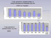 Стан дитячого травматизму зі смертельними наслідками під час НВП по Україні С...