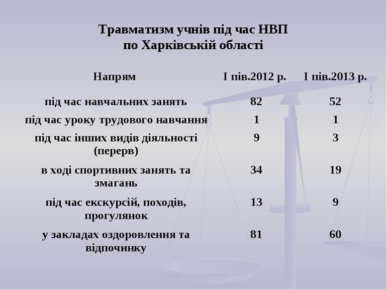 Травматизм учнів під час НВП по Харківській області