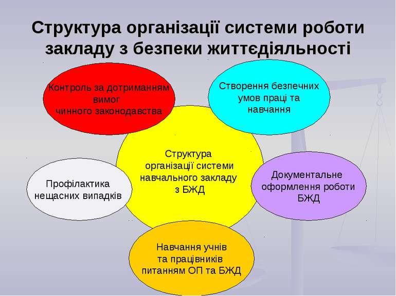 Структура організації системи роботи закладу з безпеки життєдіяльності Структ...