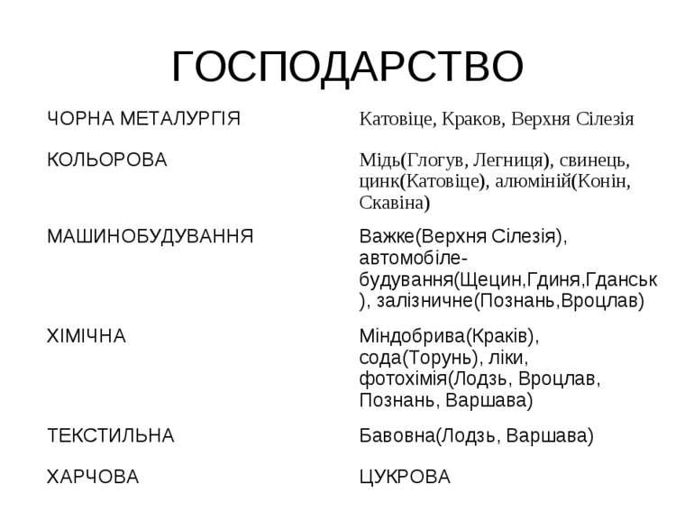 ГОСПОДАРСТВО ЧОРНА МЕТАЛУРГІЯ Катовіце, Краков, Верхня Сілезія КОЛЬОРОВА Мідь...