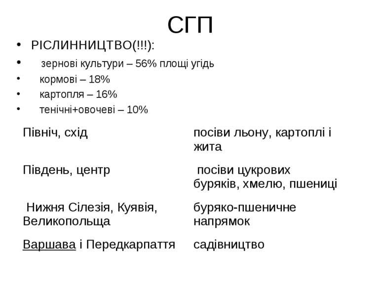 СГП РІСЛИННИЦТВО(!!!): зернові культури – 56% площі угідь кормові – 18% карто...
