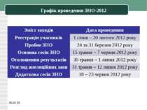 Графік проведення ЗНО-2012 * Зміст заходів Дата проведення Реєстрація учасник...