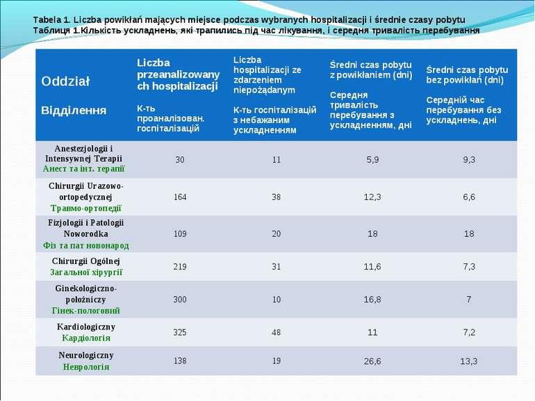Tabela 1. Liczba powikłań mających miejsce podczas wybranych hospitalizacji i...