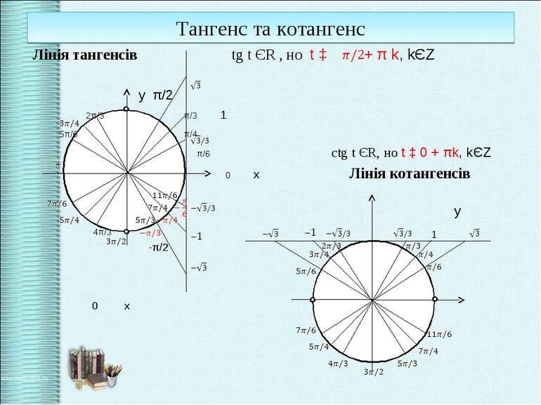 Тангенс та котангенс Лінія тангенсів tg t ЄR , но t ‡ + π k, kЄZ у π/2 2π/3 π...