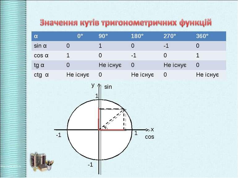 1 -1 1 -1 х у cos sin α 0° 90° 180° 270° 360° sin α 0 1 0 -1 0 cos α 1 0 -1 0...