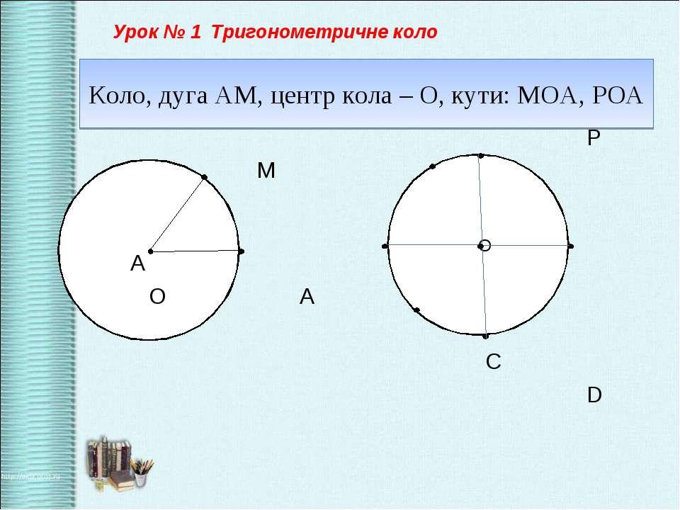 Коло, дуга АМ, центр кола – О, кути: МОА, РОА P М N М A О А C D О Урок № 1 Тр...