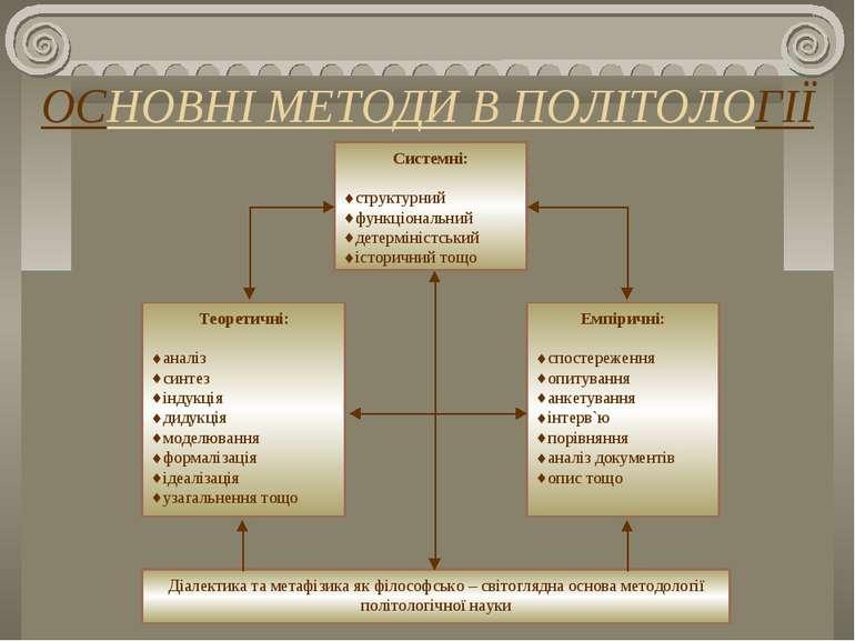 ОСНОВНІ МЕТОДИ В ПОЛІТОЛОГІЇ Системні: структурний функціональний детермініст...