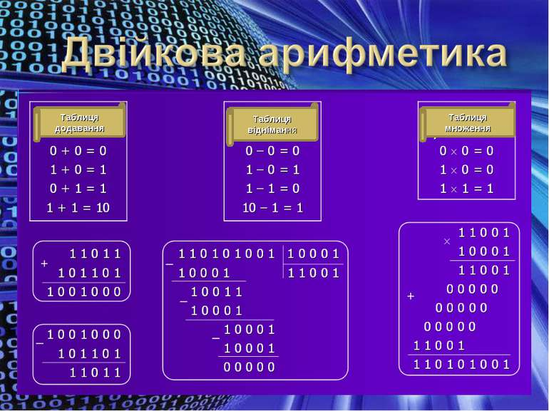 Таблиця додавання Таблиця віднімання Таблиця множення