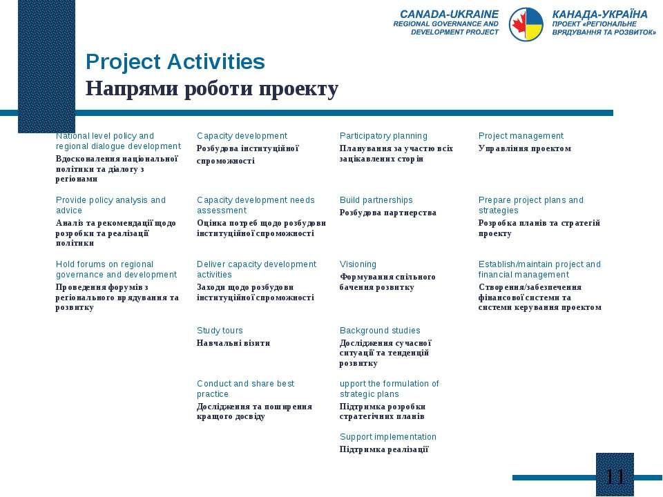 Project Activities Напрями роботи проекту