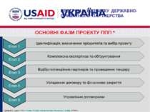 * Джерело: Цикл ГЧП / Public-Private Infrastructure Advisory Facility (PPIAF)...