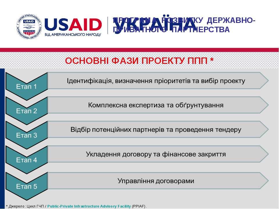 * Джерело: Цикл ГЧП / Public-Private Infrastructure Advisory Facility(PPIAF)...