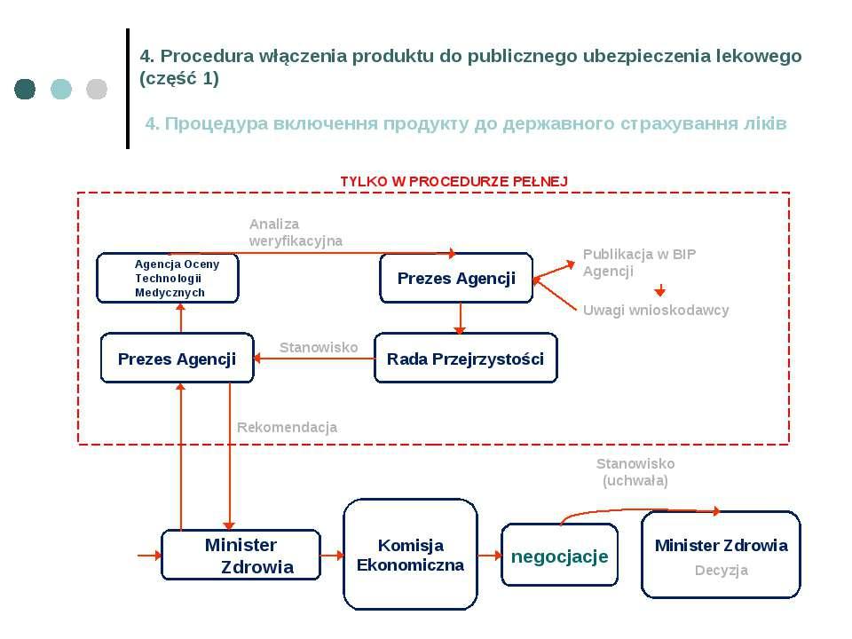 4. Procedura włączenia produktu do publicznego ubezpieczenia lekowego (część ...