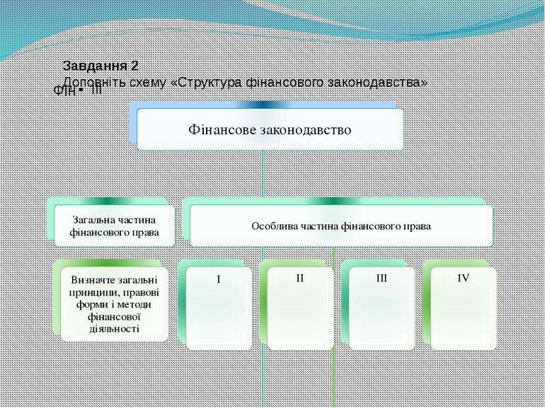 Завдання 2 Доповніть схему «Структура фінансового законодавства»