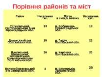 Порівння районів та міст Район Населеннятис. Місто в складі району Населеннят...