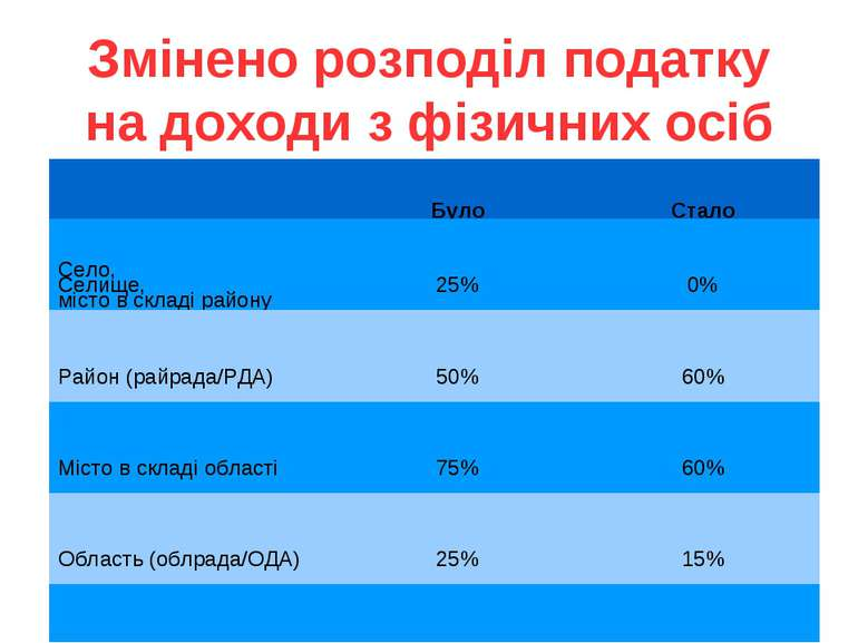 Змінено розподіл податку на доходи з фізичних осіб Було Стало Село, Селище, м...