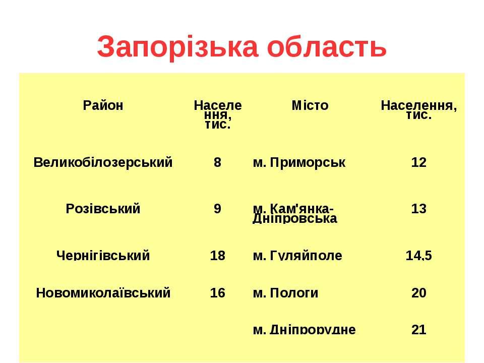 Запорізька область Район Населення, тис. Місто Населення, тис. Великобілозерс...
