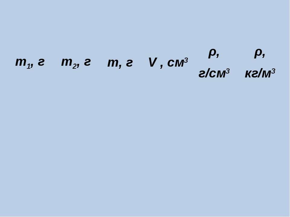 m1, г m2, г m, г V , см3 ρ, г/см3 ρ, кг/м3