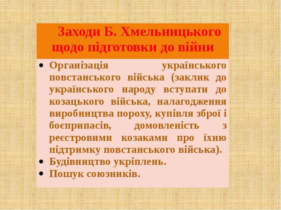 Заходи Б. Хмельницького щодо підготовки до війни Організація українського пов...