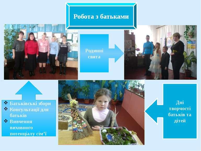 Робота з батьками Батьківські збори Консультації для батьків Вивчення виховно...