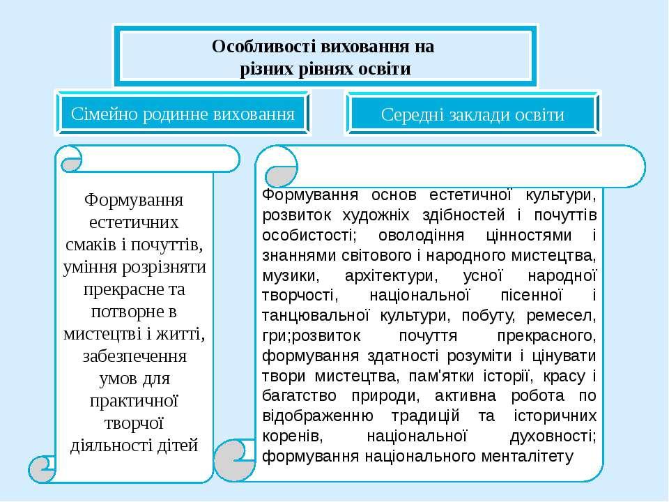 Особливості виховання на різних рівнях освіти Сімейно родинне виховання Серед...