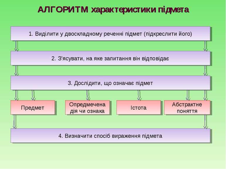 АЛГОРИТМ характеристики підмета 4. Визначити спосіб вираження підмета 2. З'яс...