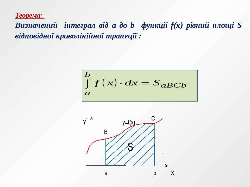 Теорема: Визначений інтеграл від a до b функції f(x) рівний площі S відповідн...