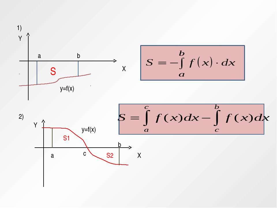 a b y=f(x) S 1) 2) y=f(x) a b c S1 S2 Y X Y X
