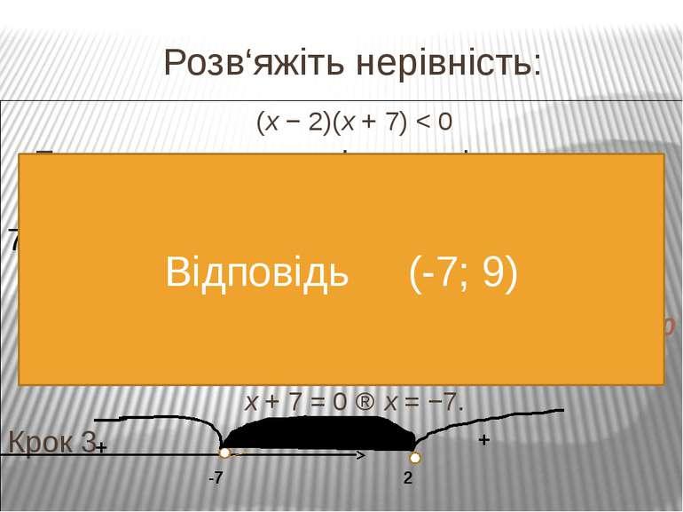 Розв΄яжіть нерівність: (х+3)(х-0,5)(х-5)>0 1) f(x) = (х+3)(х-0,5)(х-5) D(f)=R...