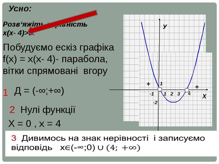 Х У 1 1 -2 2 3 -1 Розв'яжіть нерівність х(х- 4)>0. Усно: 4 Побудуємо ескіз гр...