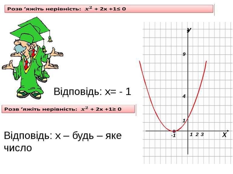 Відповідь: х= - 1 Відповідь: х – будь – яке число 4 9 2 3 -1