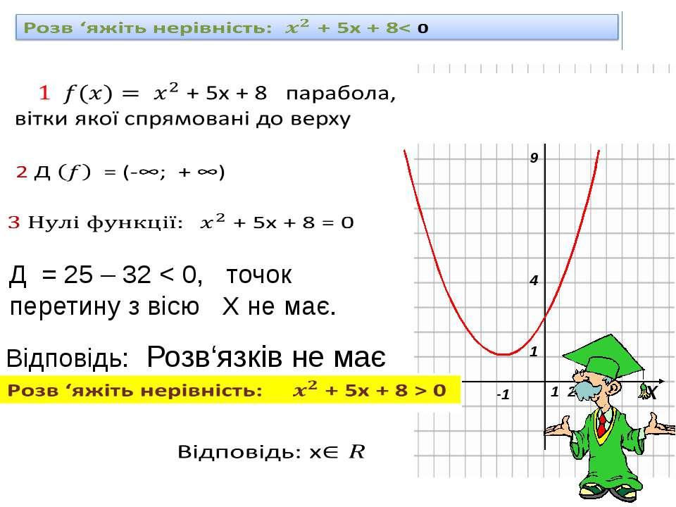 Д = 25 – 32 < 0, точок перетину з вісю Х не має. Відповідь: Розв'язків не має...