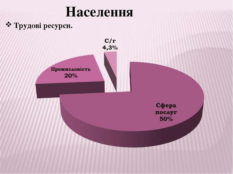 Населення Трудові ресурси.