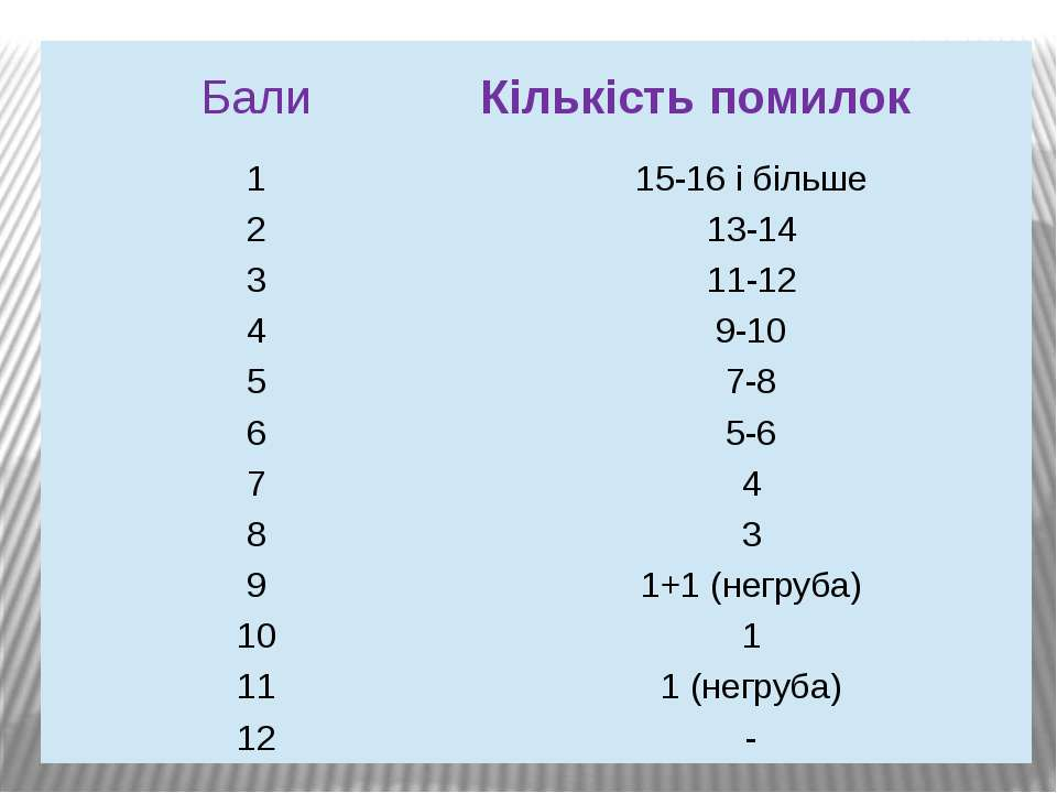 Бали Кількістьпомилок 1 15-16ібільше 2 13-14 3 11-12 4 9-10 5 7-8 6 5-6 7 4 8...