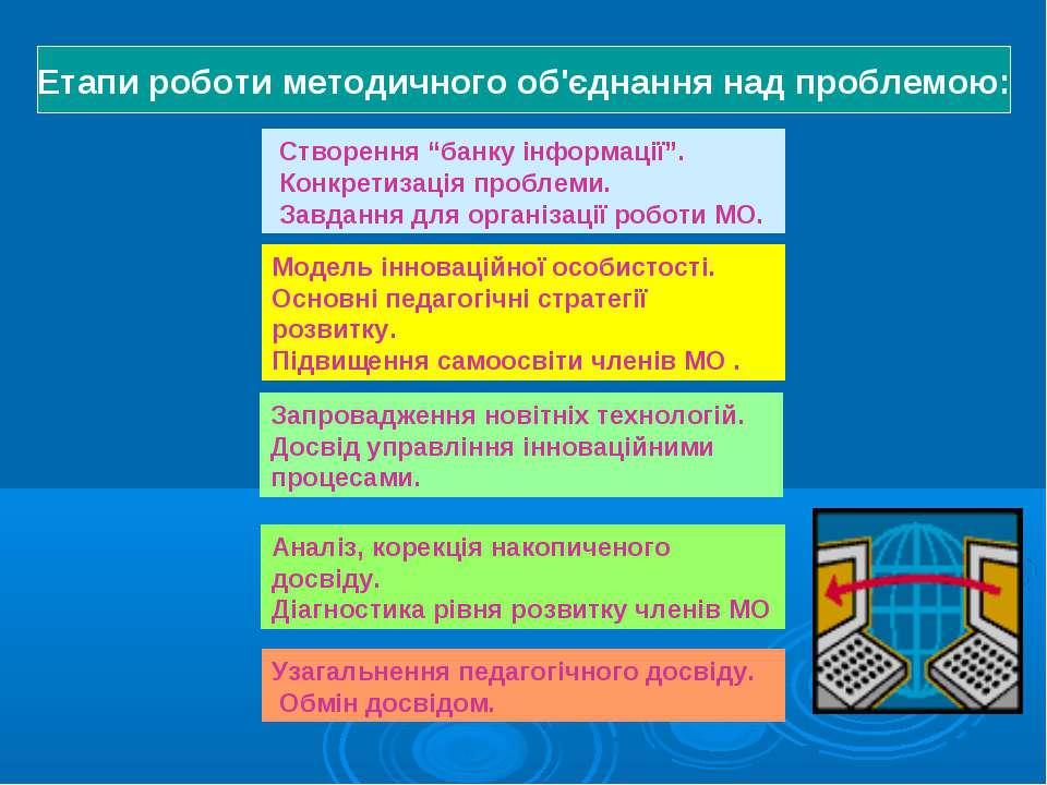 """Етапи роботи методичного об'єднання над проблемою: Створення """"банку інформаці..."""