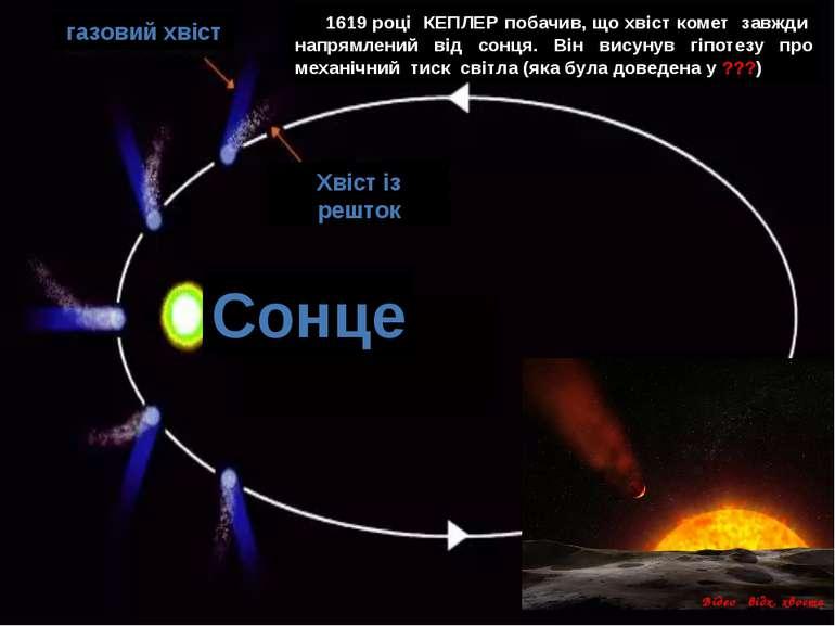 Сонце Хвіст із решток газовий хвіст 1619 році КЕПЛЕР побачив, що хвіст комет ...
