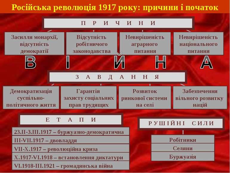 Російська революція 1917 року: причини і початок Е Т А П И 23.ІІ-3.ІІІ.1917 –...